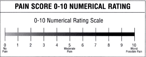 Pain rating scale for Vas scale pain